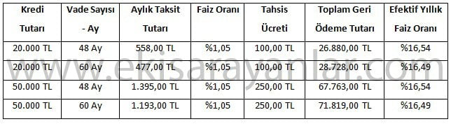 vakifbank tasit kredisi hesaplama